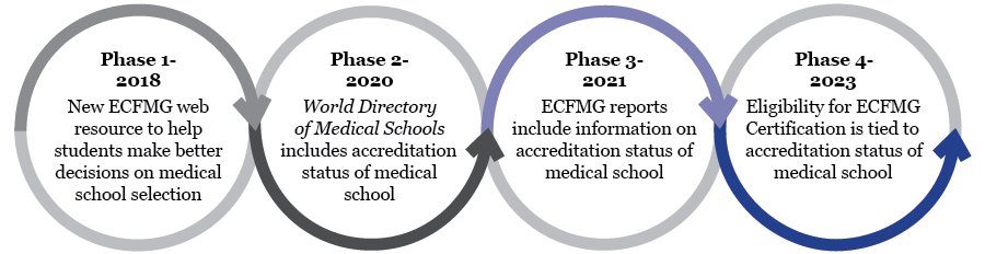 ECFMG 4 phase plan
