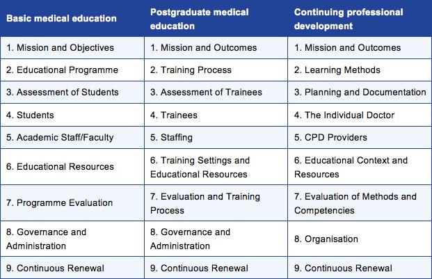 Wfme Standards World Federation For Medical Education - Map-of-us-medical-schools